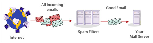 get rid of junkmail